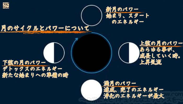 月のサイクルと、各満月のパワー