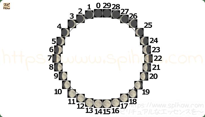 月齢サイクル図03