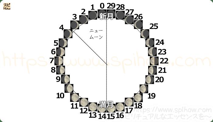 月齢サイクル図05