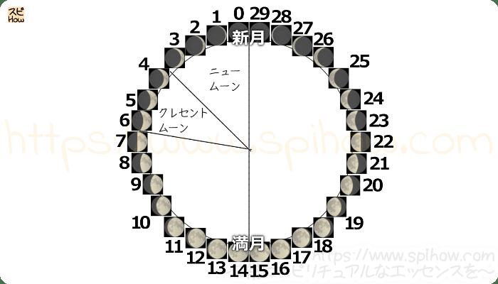 月齢サイクル図06