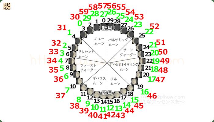 月齢サイクル図13