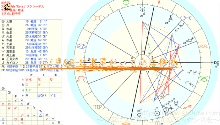 11月8日に木星がいて座に移動