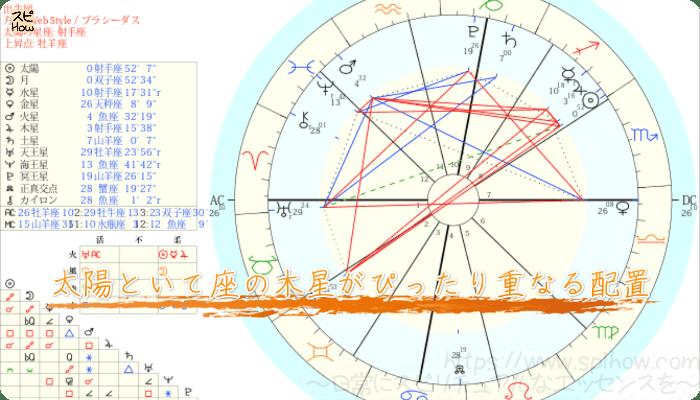 太陽といて座の木星がぴったり重なる配置