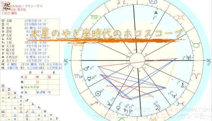 木星のやぎ座時代のホロスコープ