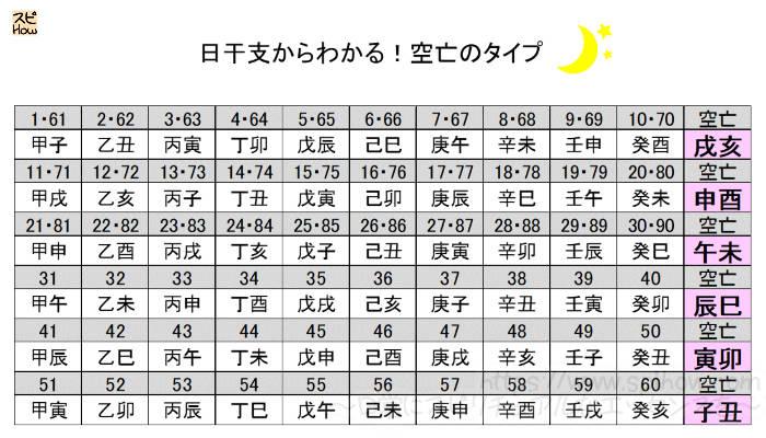 空亡のタイプの表