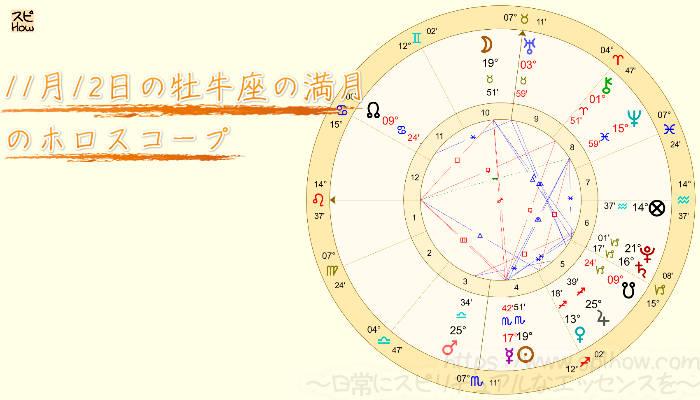 11月12日の牡牛座の満月のアイキャッチ画像