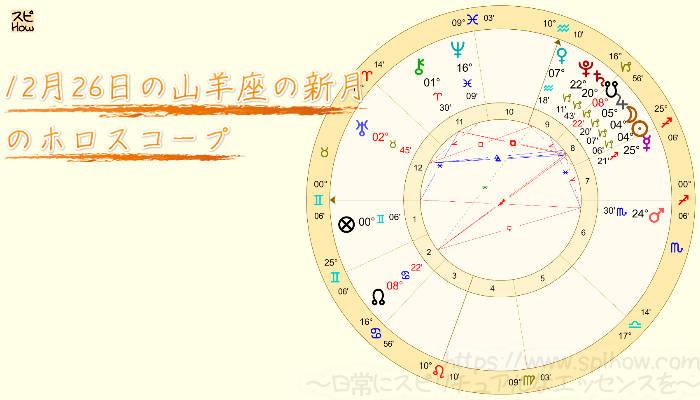 12月26日の山羊座の新月のホロスコープ画像