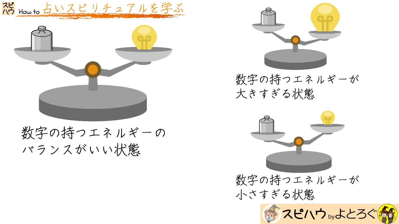 エネルギーのバランスの説明画像
