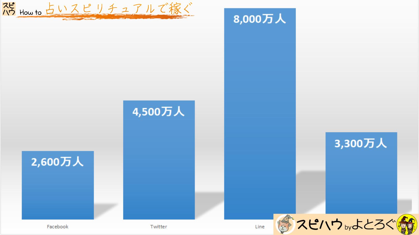 4大SNSの国内月間アクティブユーザー数のグラフ画像